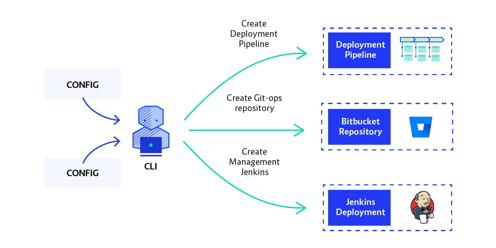 19-08-02_Building_large_scale_continuous_delivery_blog_post_diagram_config_Jenkins_bitbucket_Openshi
