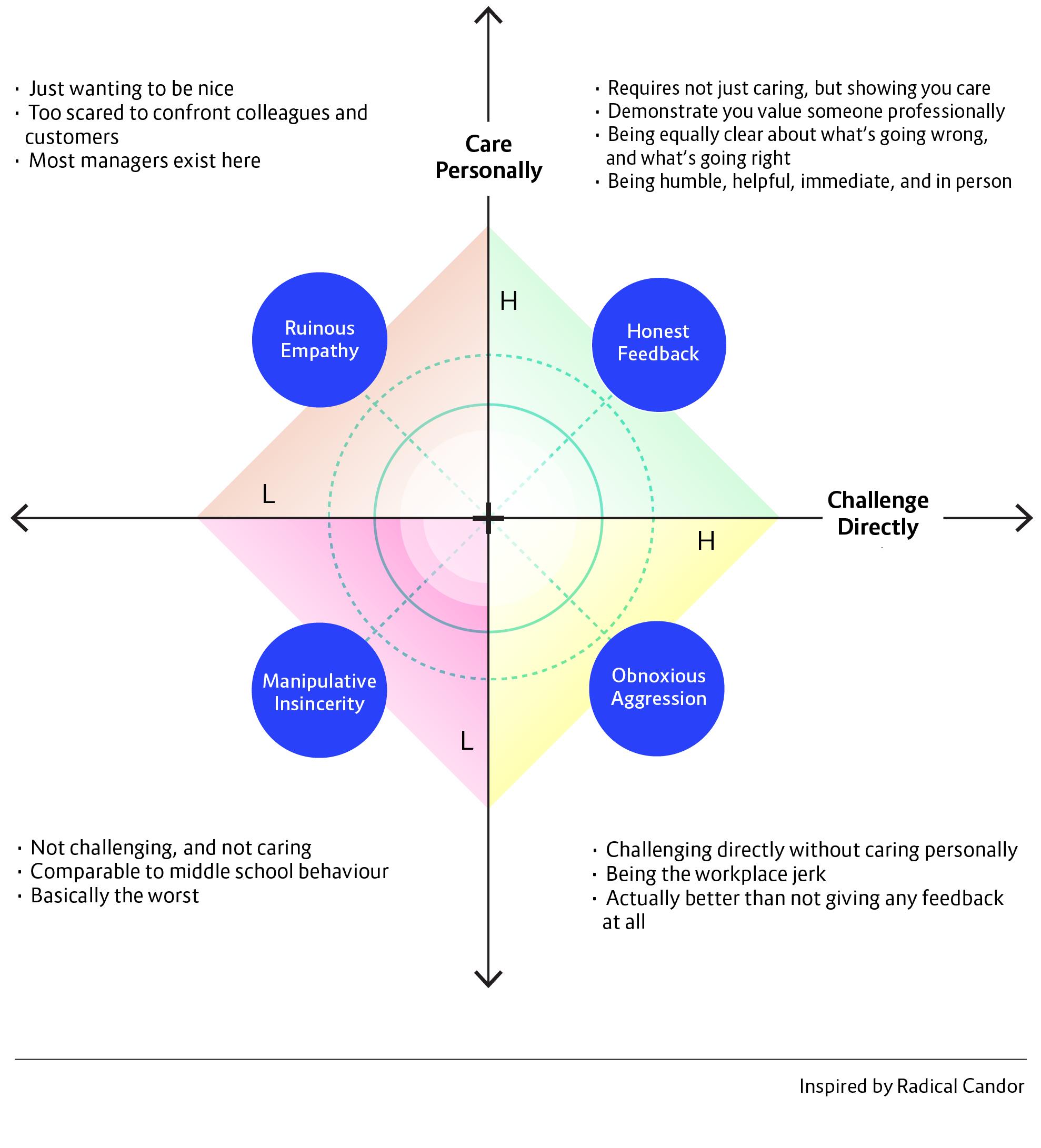 19_09_11_The_feedback_framewok_diagram