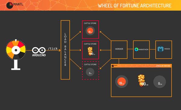 15_12_01_wheel_of_fortune_architecture-1