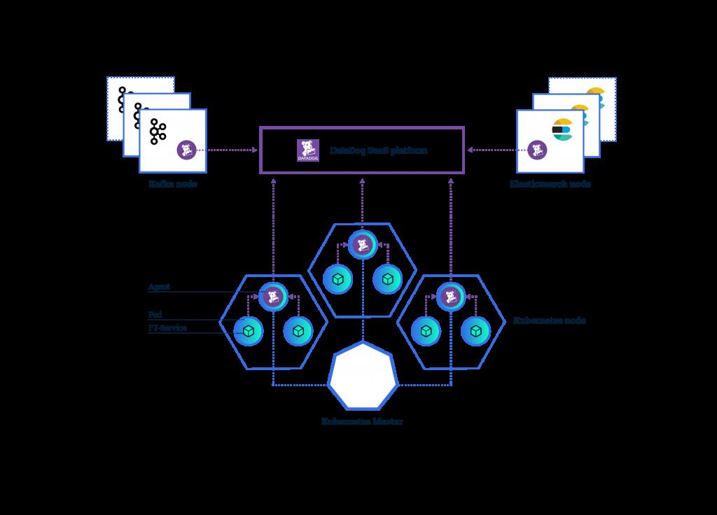 Monitoring Kubernetes with DataDog