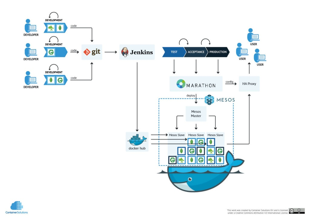 Continuous Delivery with Docker on Mesos Part 2
