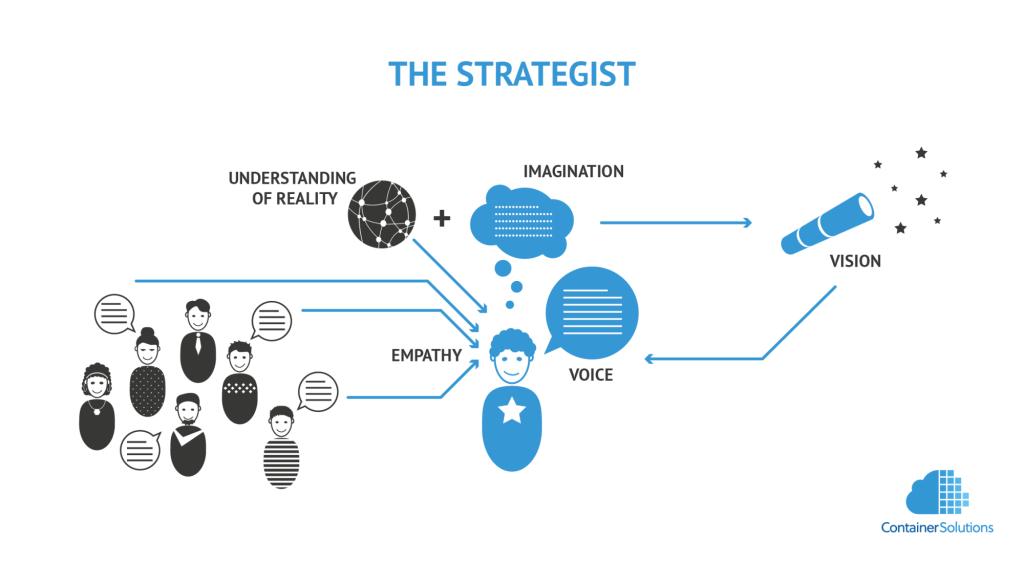 Proximate Goals - The Strategist diagram