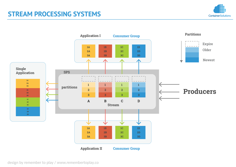 Stream Processing System Diagram
