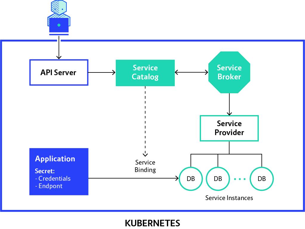 service catalog diagram