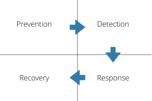 4 step plan for securing microservices