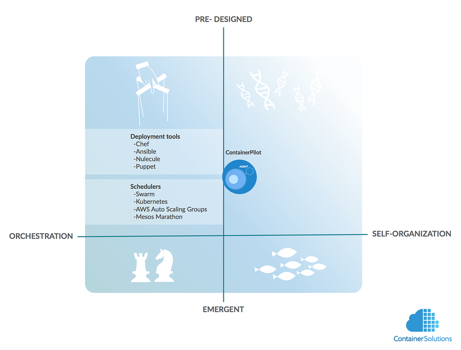 Containerpilot Context diagram - Self-organizing Microservices