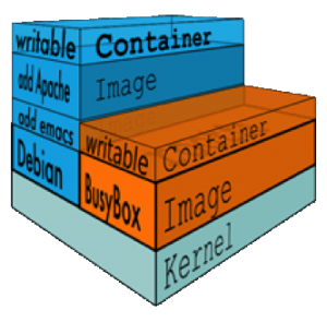 Understanding Volumes in Docker