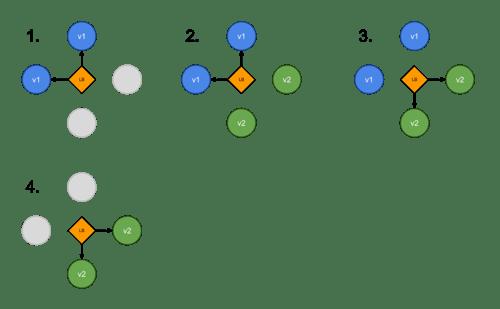Kubernetes Blue/Green deployment