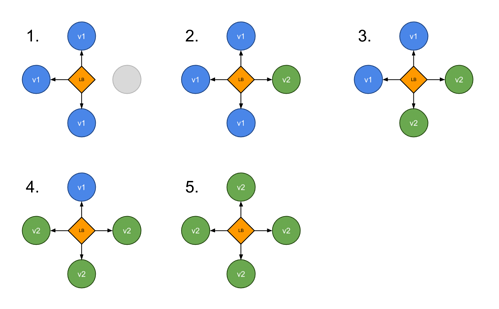 kubernetes-deployment-strategy-ramped-1024x634-1.png?width=500&name=kubernetes-deployment-strategy-ramped-1024x634-1.png