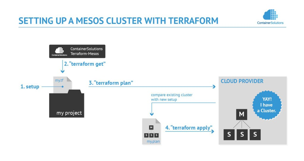 How to set up Mesos on Google with Terraform
