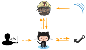 Pull Request Flow - Moving minimesos CI from Jenkins to Travis