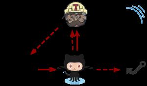 Push flow diagram - Moving minimesos CI from Jenkins to Travis
