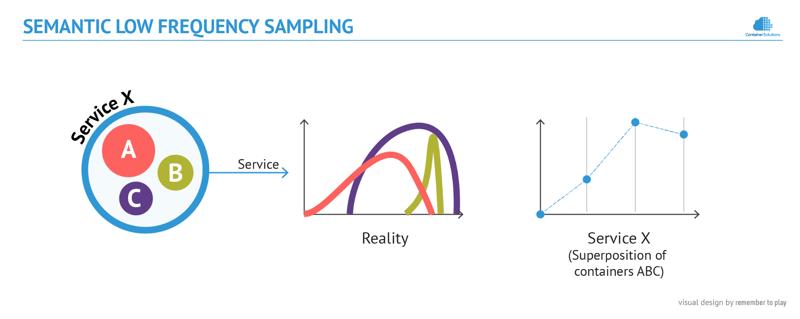 Semantic Low Frequency Sampling diagram