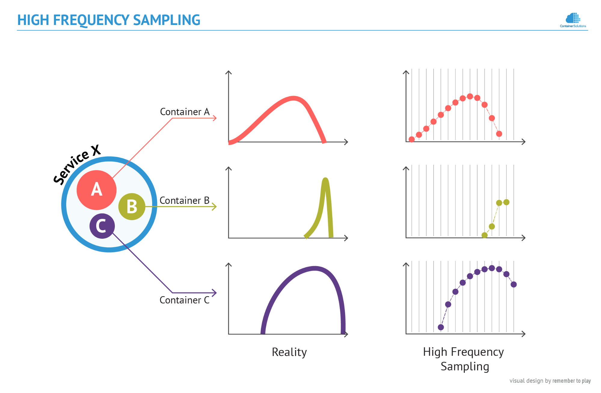 High Frequency Monitoring diagram