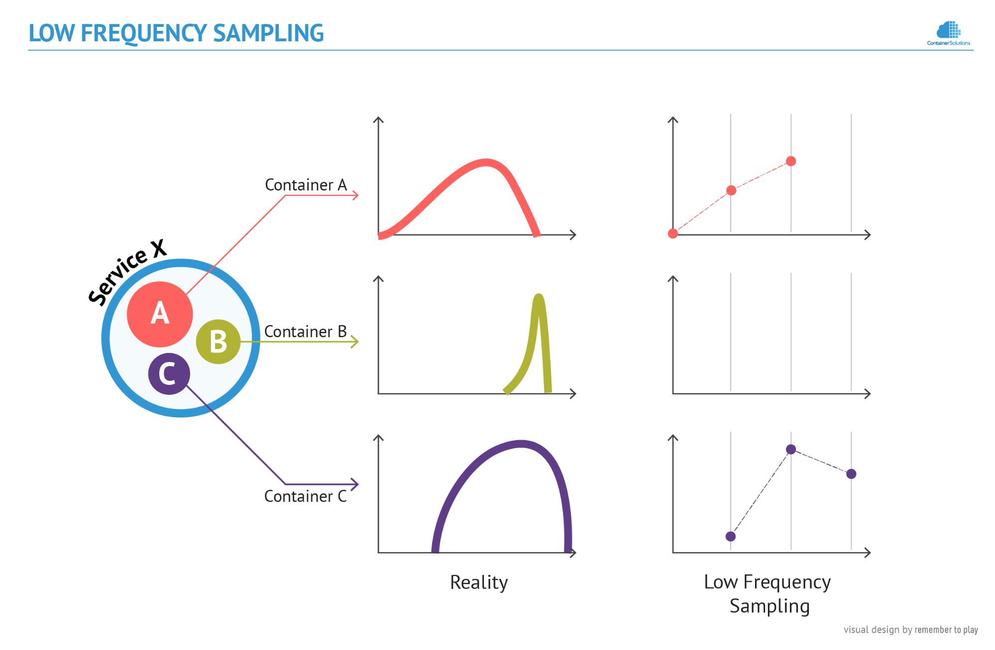 Low Frequency Sampling diagram