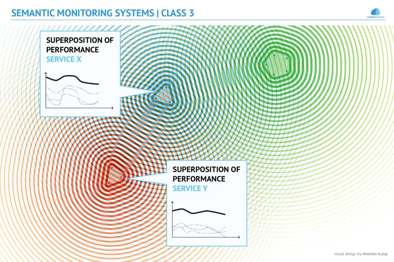 Semantic Monitoring diagram