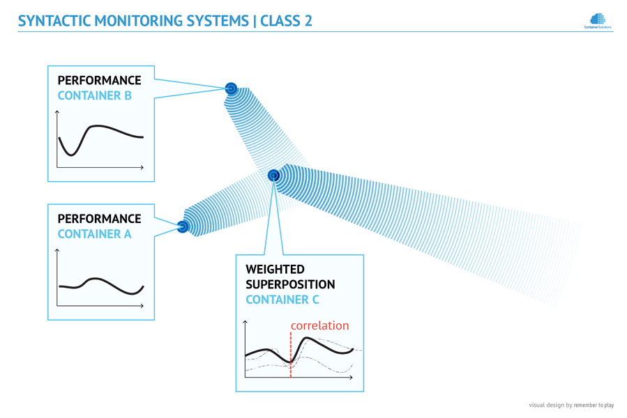 Syntactic Monitoring diagram
