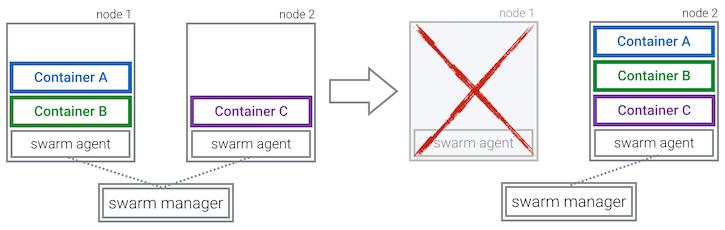 Docker Swarm Rescheduling