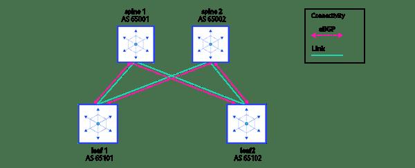 PS19_10_21_Prototyping_on_premises_architecture_blogpost_Part2-diagram_1 copy
