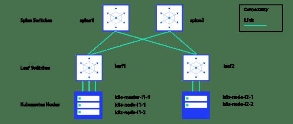 PS19_10_21_Prototyping_on_premises_architecture_blogpost_Part2-diagram_2 copy