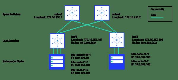 PS19_10_21_Prototyping_on_premises_architecture_blogpost_Part2-diagram_3 copy