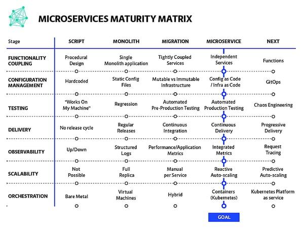 PSNEWMicroservices Maturity Matrix-100