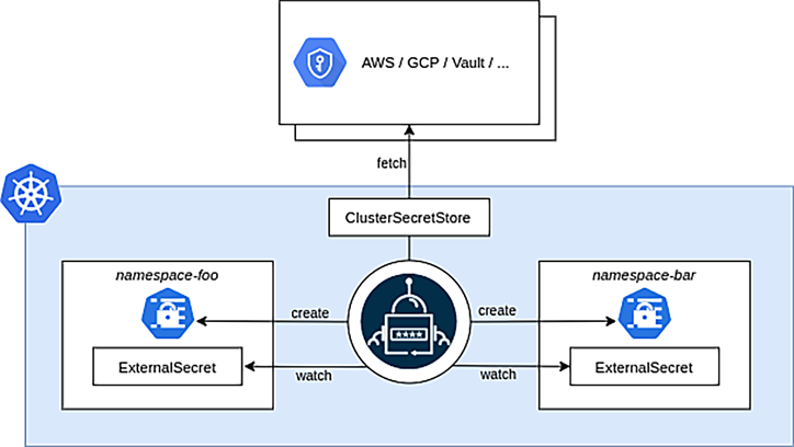 PSdiagrams-high-level-cluster-detail