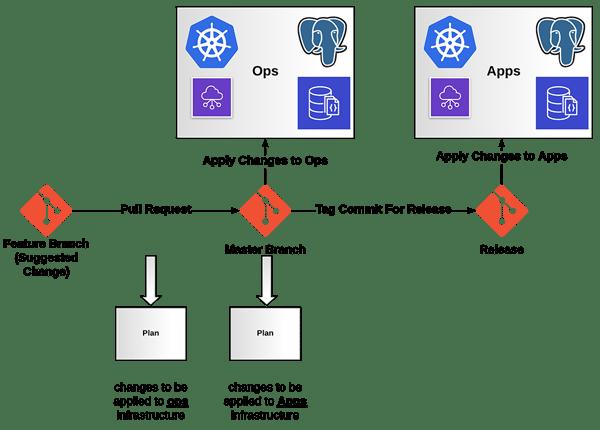 PSops_apps workflow