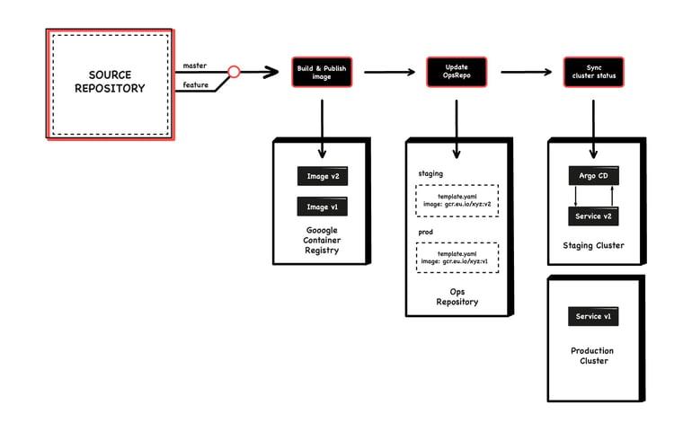 Slite Case Study blog diagram
