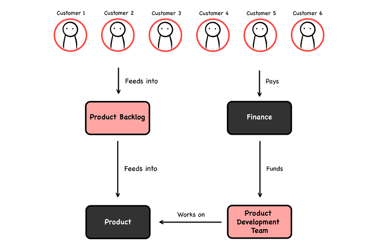 WTF diagrams 1-1