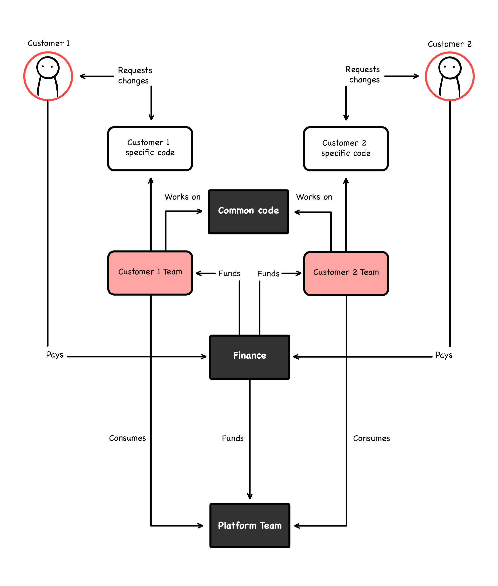 WTF diagrams 3. ed png