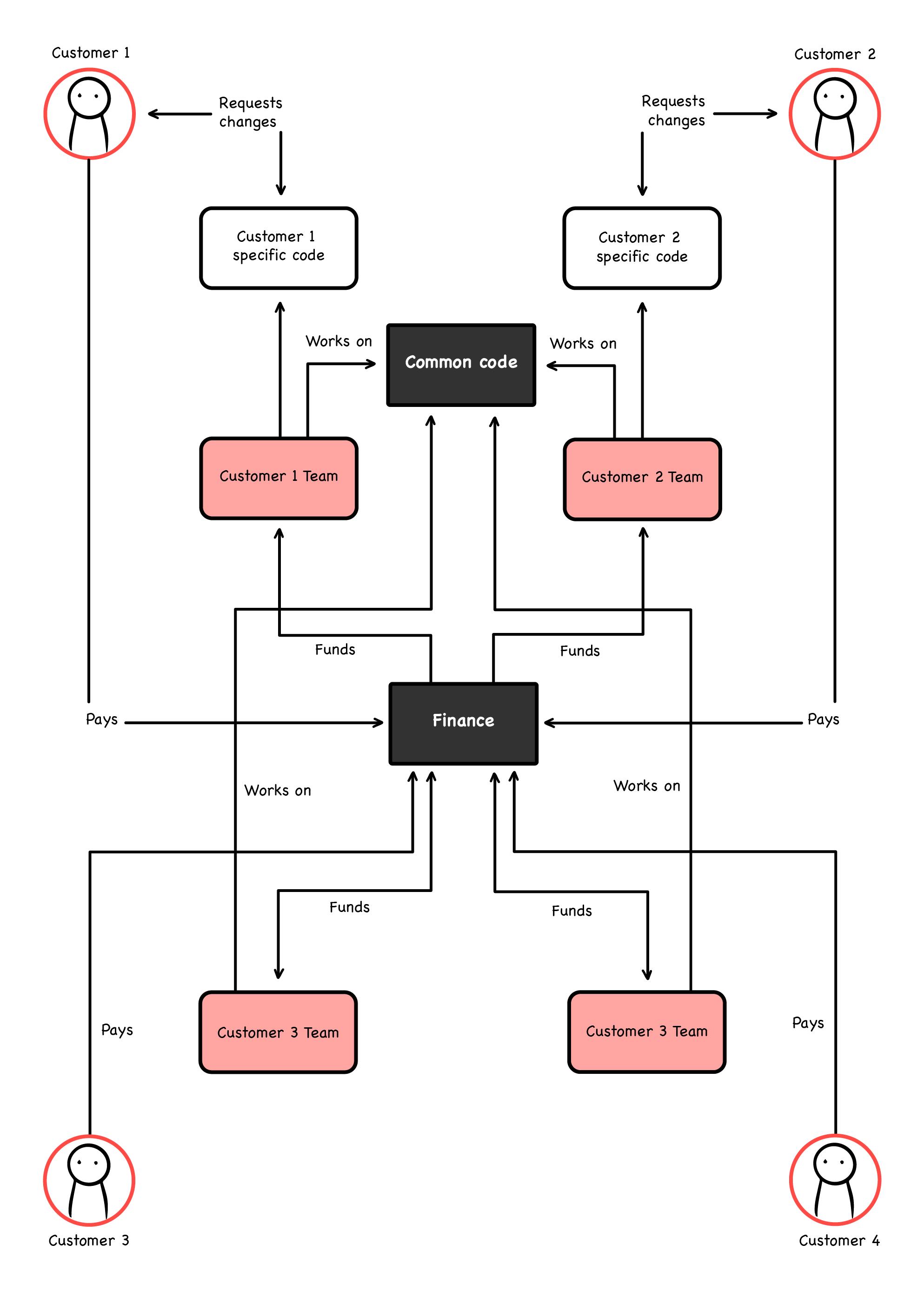 WTF diagrams 4. ed