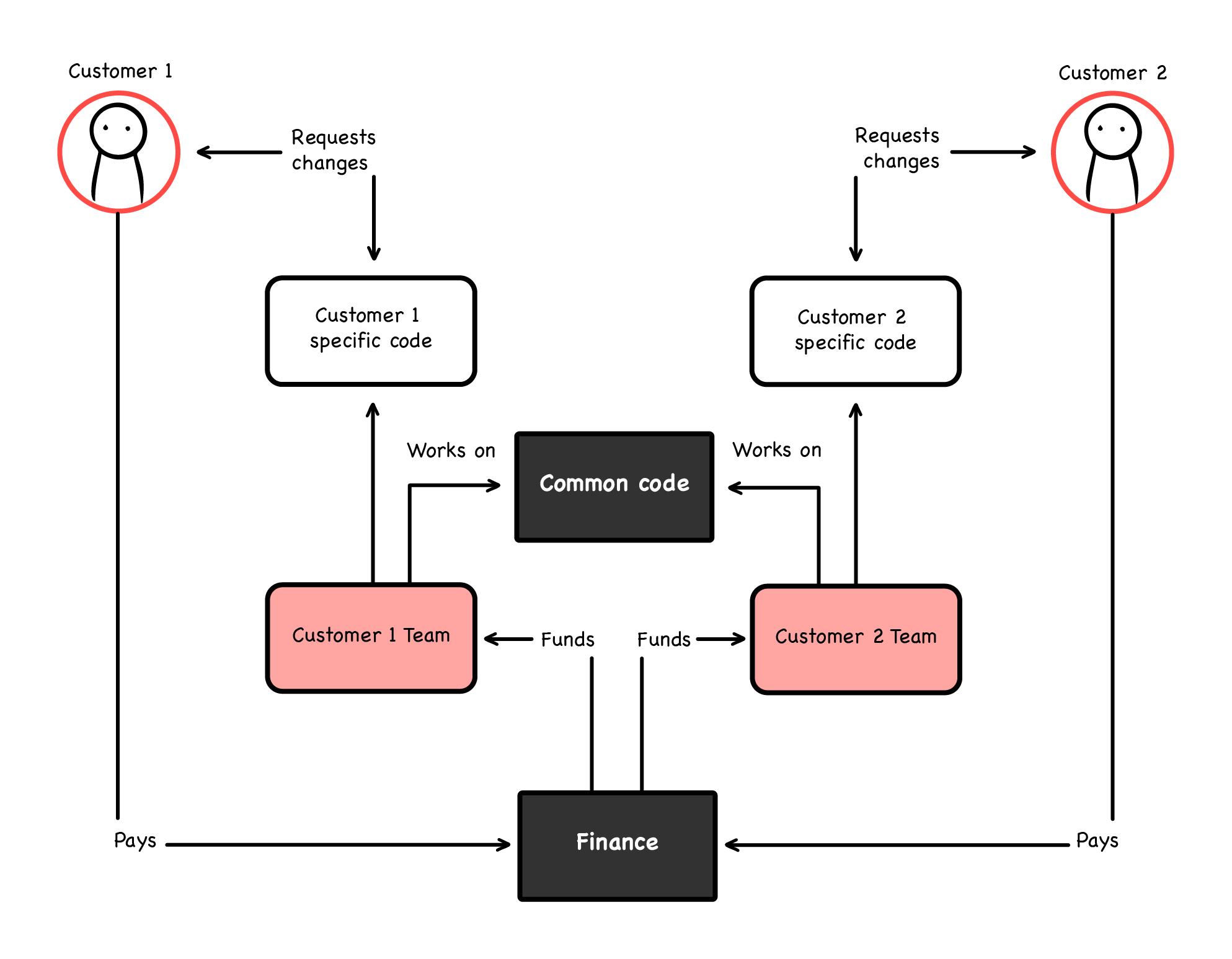 WTF diagrams 5