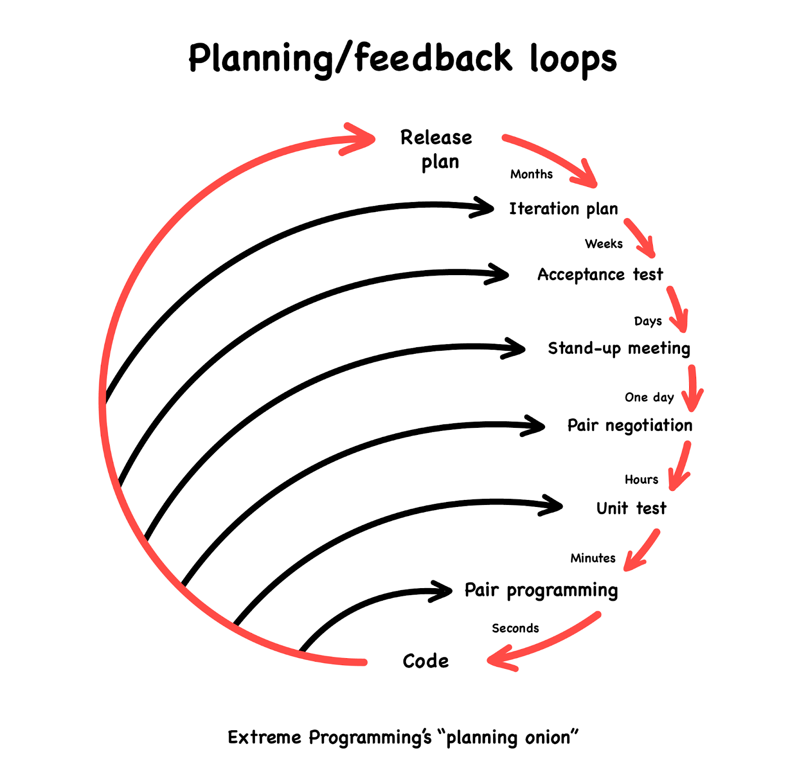 """Extreme Programming's """"planning onion"""""""