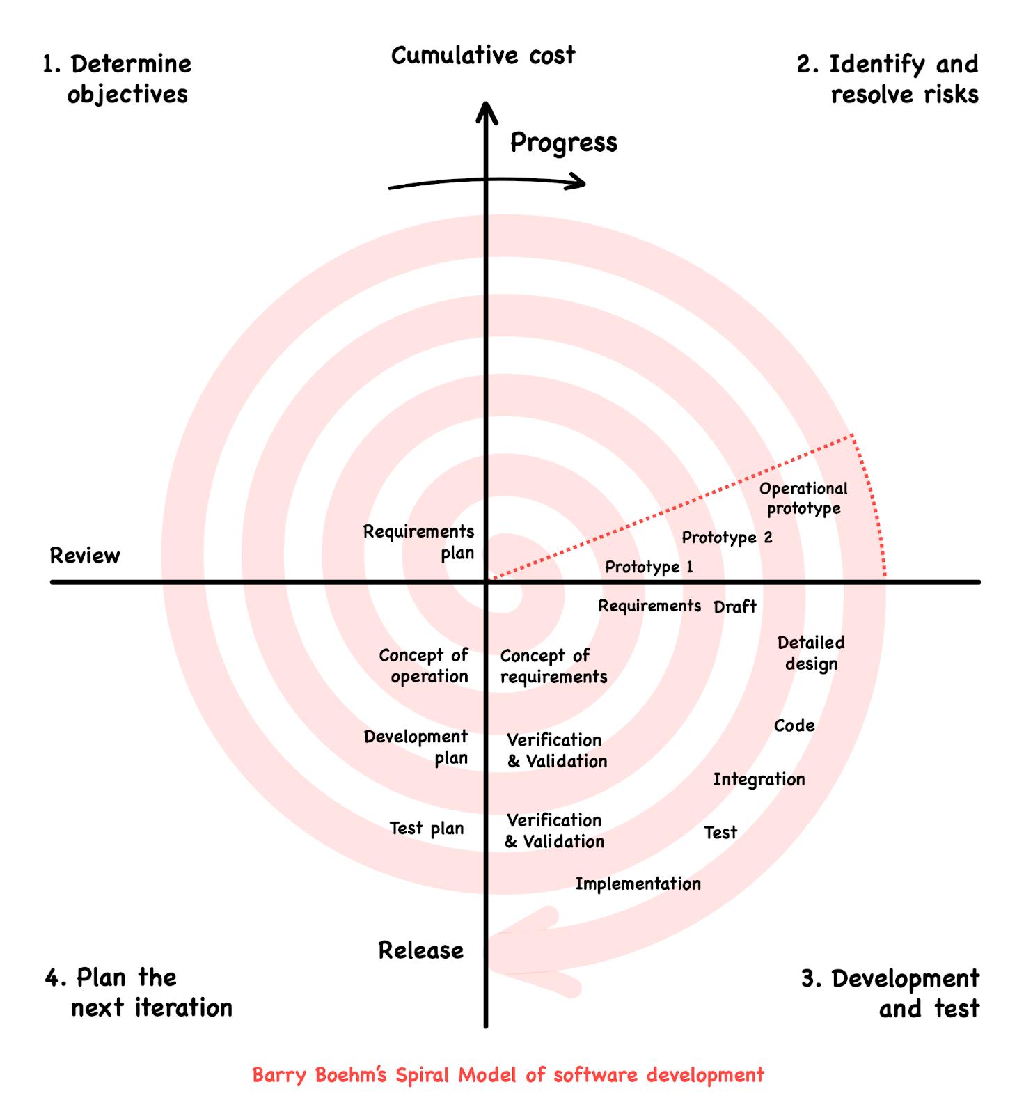 Barry Boehm's Spiral Model of software development