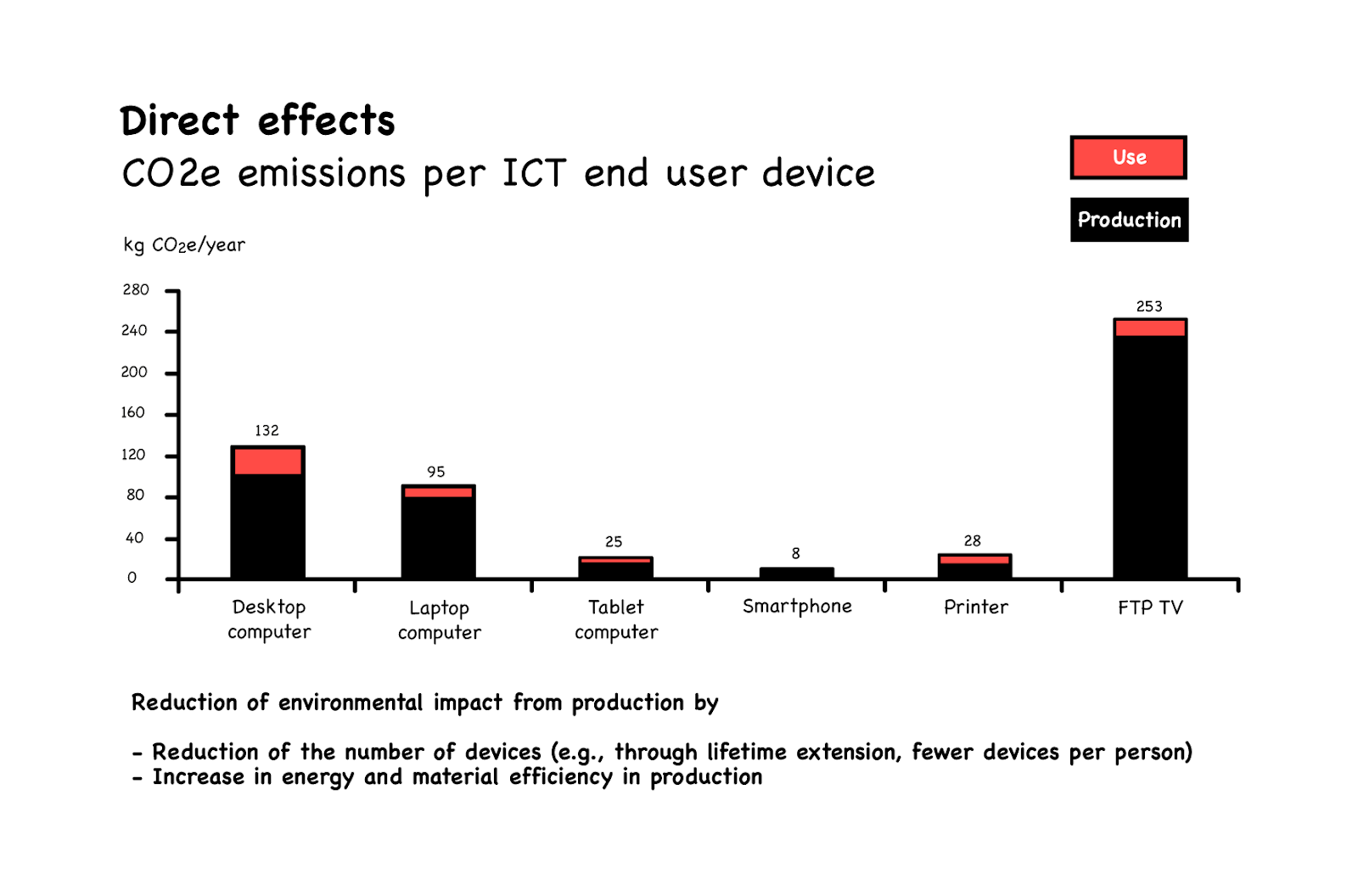 C02e emissions per ICT end user device