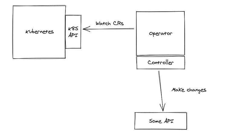 java_operator-skd