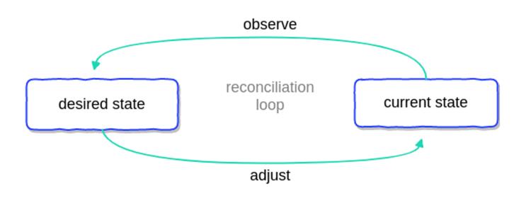 kubernetes_operators_diagram1