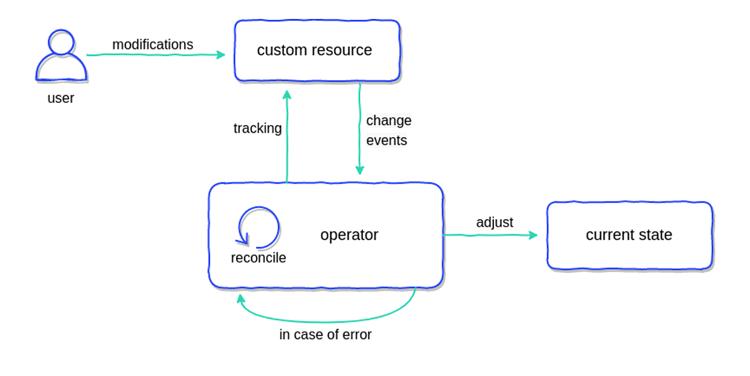 kubernetes_operators_diagram2