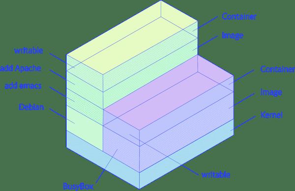 understanding_volumes_in_docker