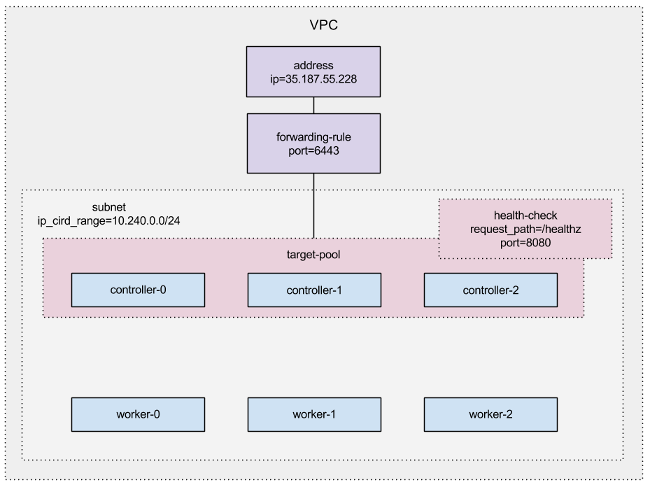 Overview of GCP components created during the tutorial